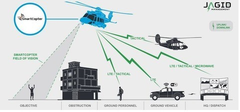 Smartcopter Image